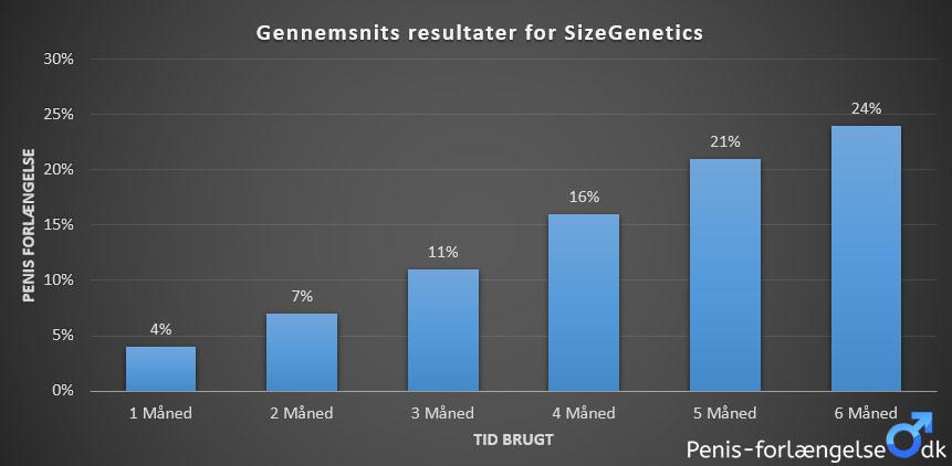 sizegenetics resultater
