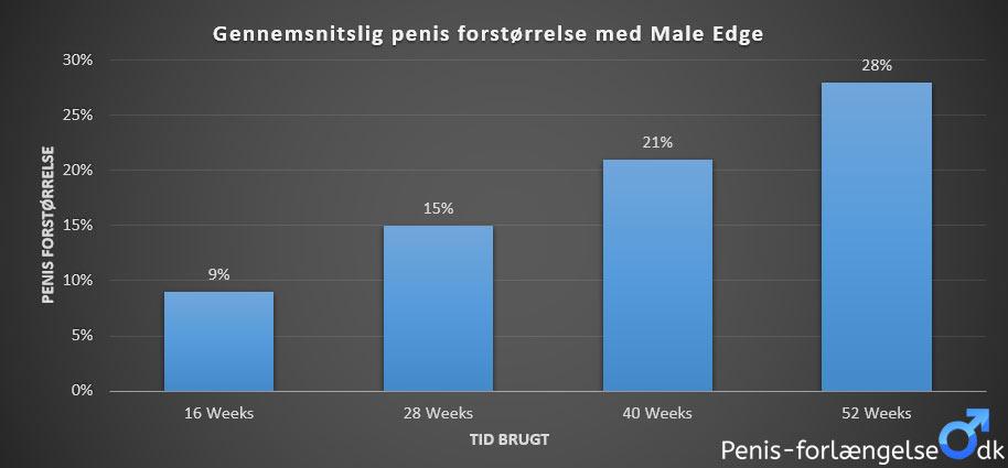 Med Male egde kan du forvente en forlængelse på op til 28% på et år.