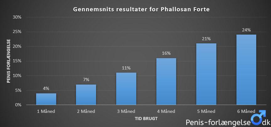 phallosan forte resultater